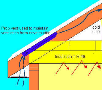 Ice Dam Cause And Prevention